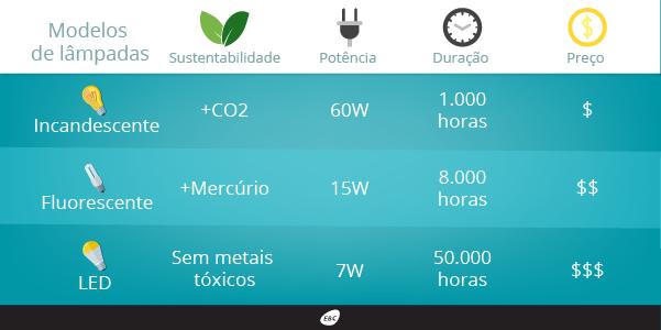 Tabela comparativa de lâmpadas. Arte: Portal EBC