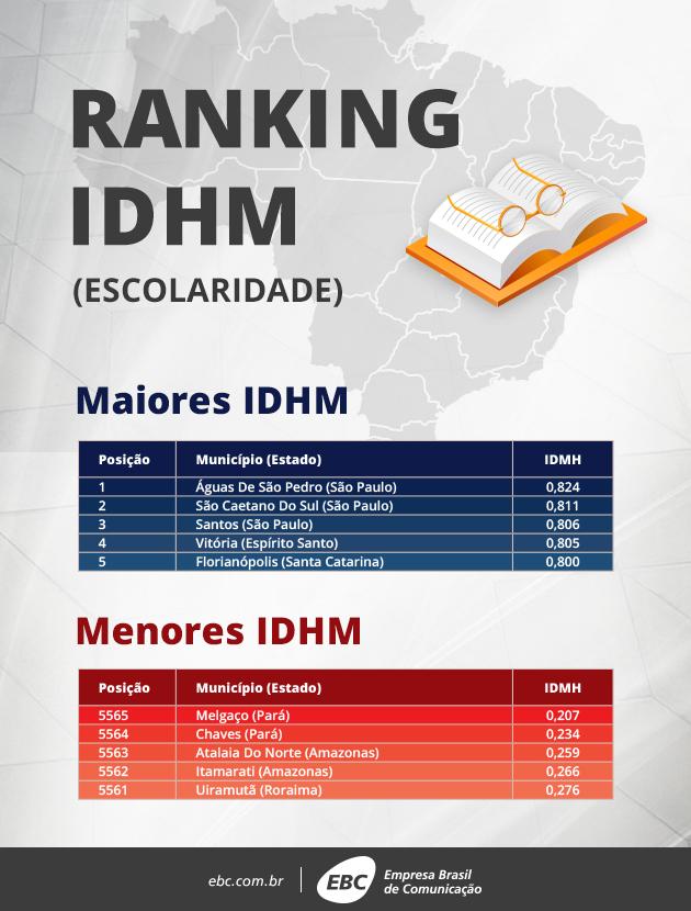 IDHM - Escolaridade