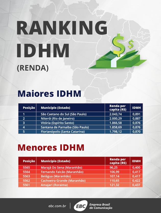 Índice de Desenvolvimento Humano Municipal (IDHM)cresce quase 50% em 20 anos