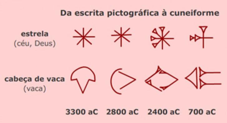 Da pictografia à escrita cuneiforme