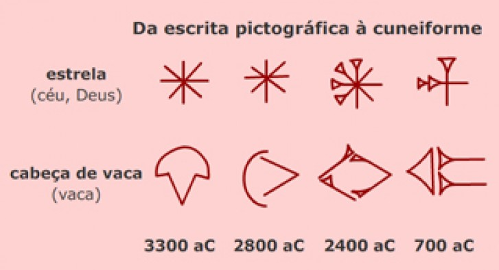 Da pictografia à escrita cuneiforme eb8123f0290e0