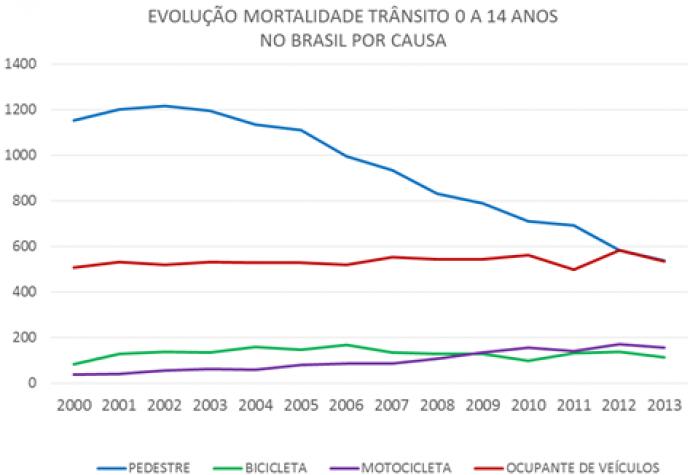 Gráfico de mortalidade no trânsito
