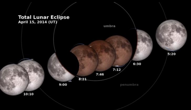 Eclipse lunar: lua vermelha